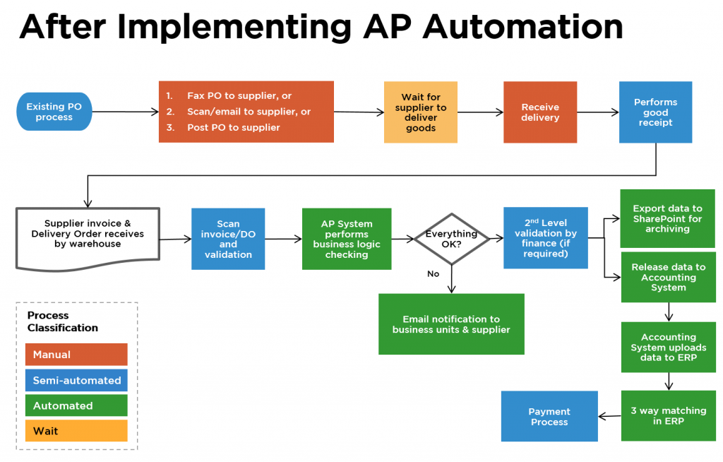 After Implementing Persys AP Automation System