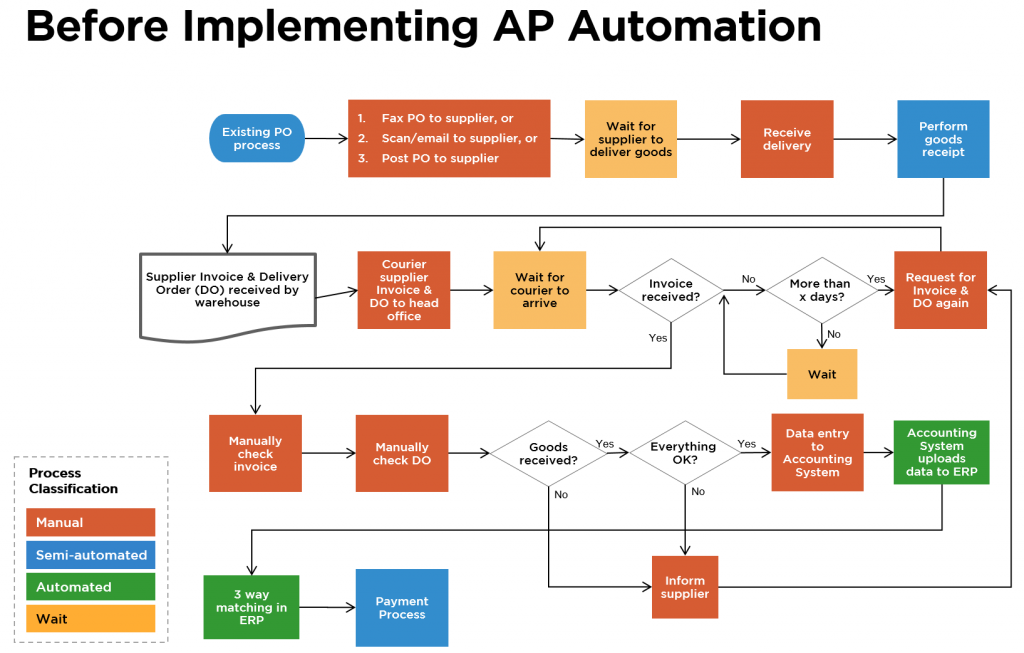Before Implementing Persys AP Automation System