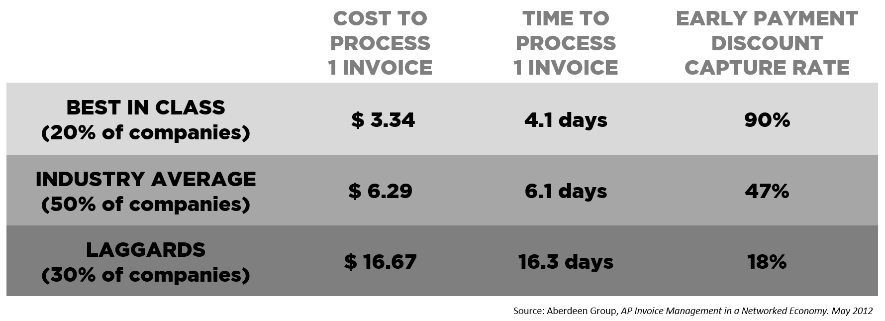 Cost of Processing Invoice - Research by Aberdeen Group