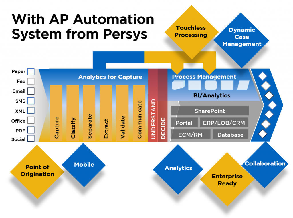 With Persys AP Automation System