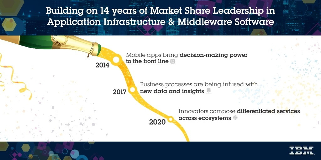 Middleware by Persys builds upon 14 years of market share leadership in application infrastructure & middleware software