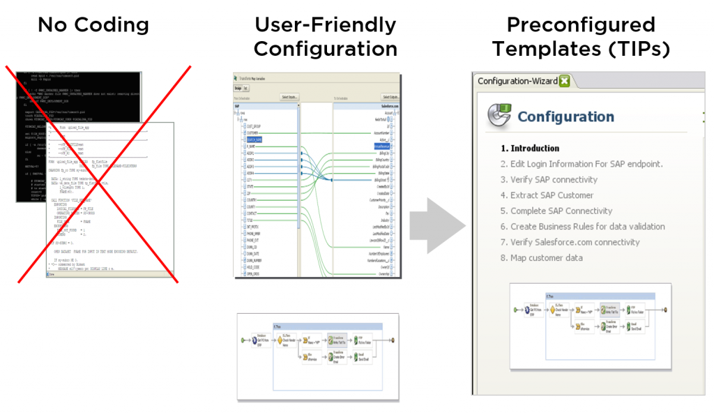 Middleware by Persys can be integrated in days without any custom coding