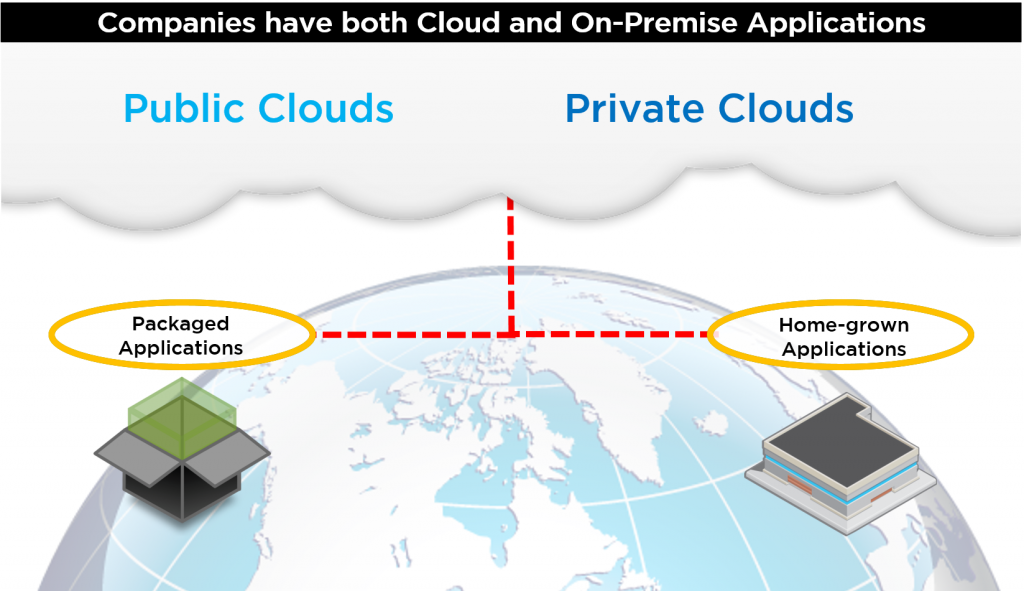 Companies have both Cloud and On-Premise Applications