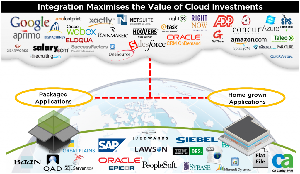 Integration Maximises the Value of Cloud Investments
